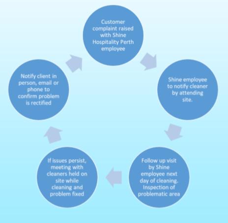 Communicaiton Process